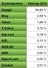 Suchmaschinen-Anteil_2015