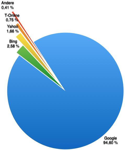 Suchmaschinen-Anteil_2015_grafik